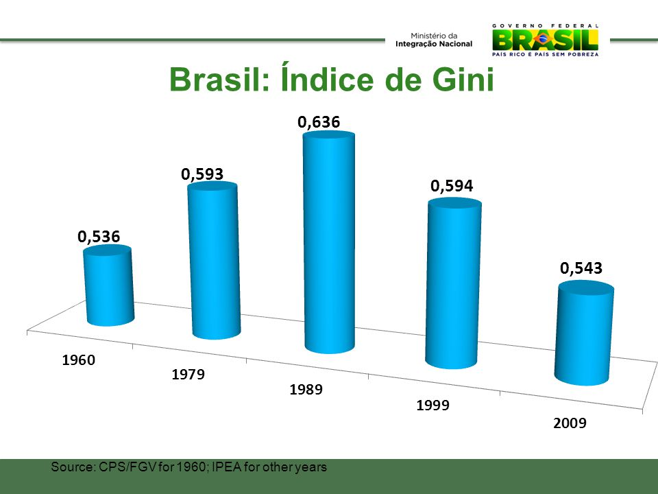 Brasil: Índice de Gini Source: CPS/FGV for 1960; IPEA for other years