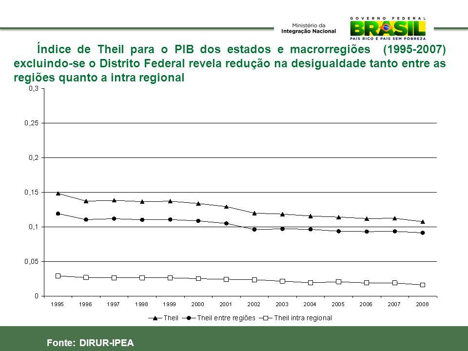 Índice de Theil para o PIB dos estados e macrorregiões (1995-2007) excluindo-se o Distrito Federal revela redução na desigualdade tanto entre as regiões quanto a intra regional