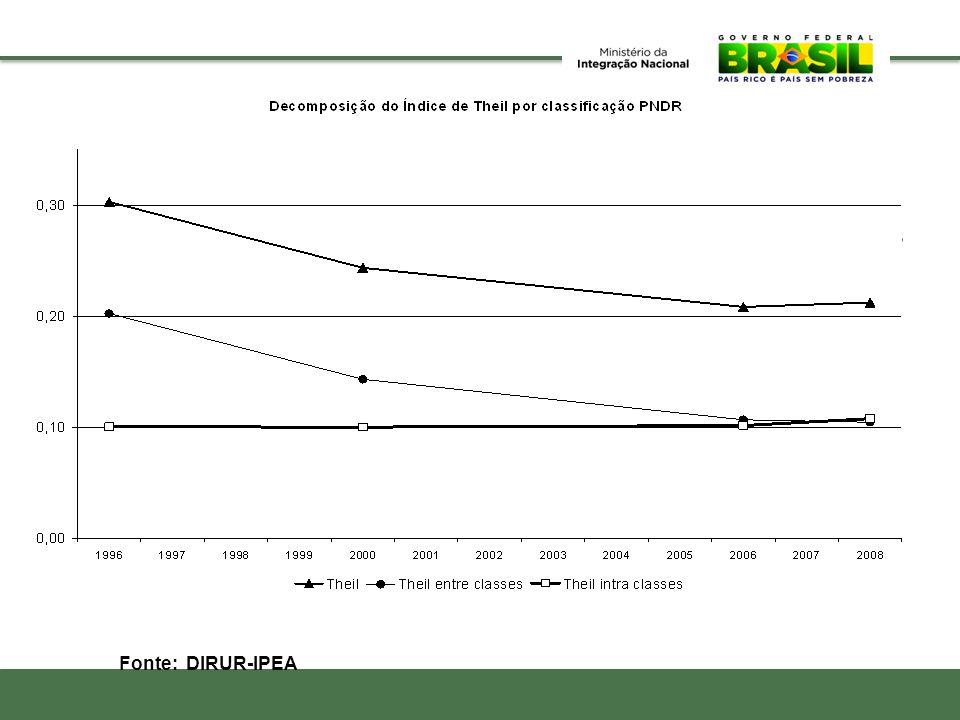 Cai também a desigualdade entre as microrregiões assim como entre as diferentes tipologias da PNDR