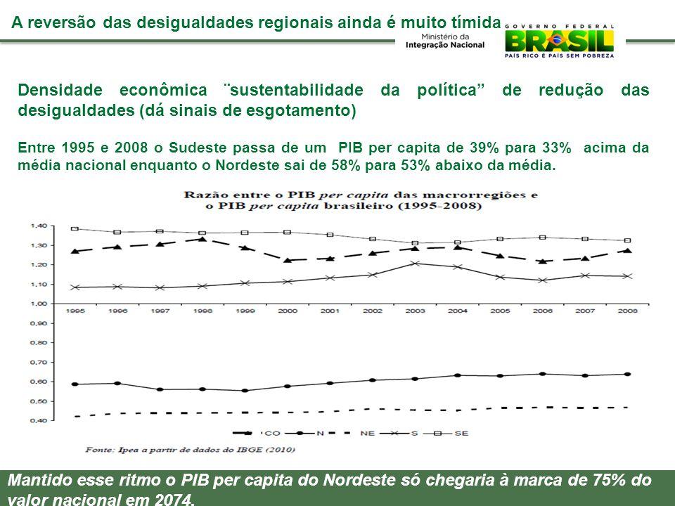 A reversão das desigualdades regionais ainda é muito tímida