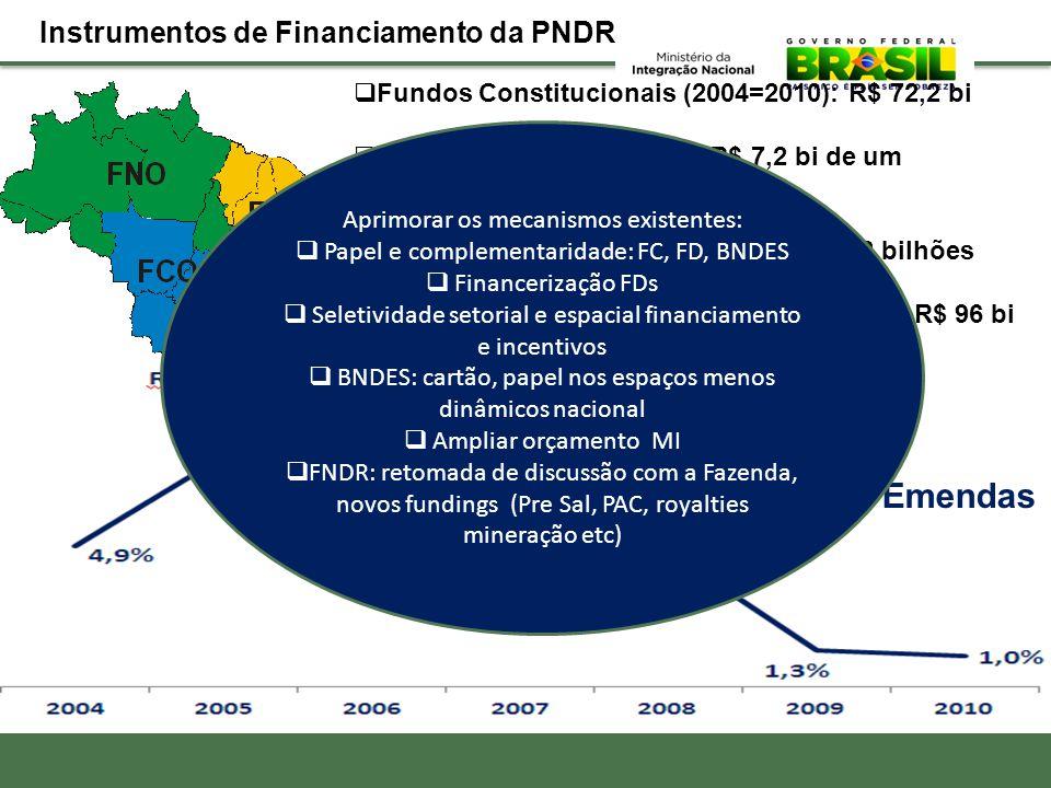 + de 80% Emendas Instrumentos de Financiamento da PNDR