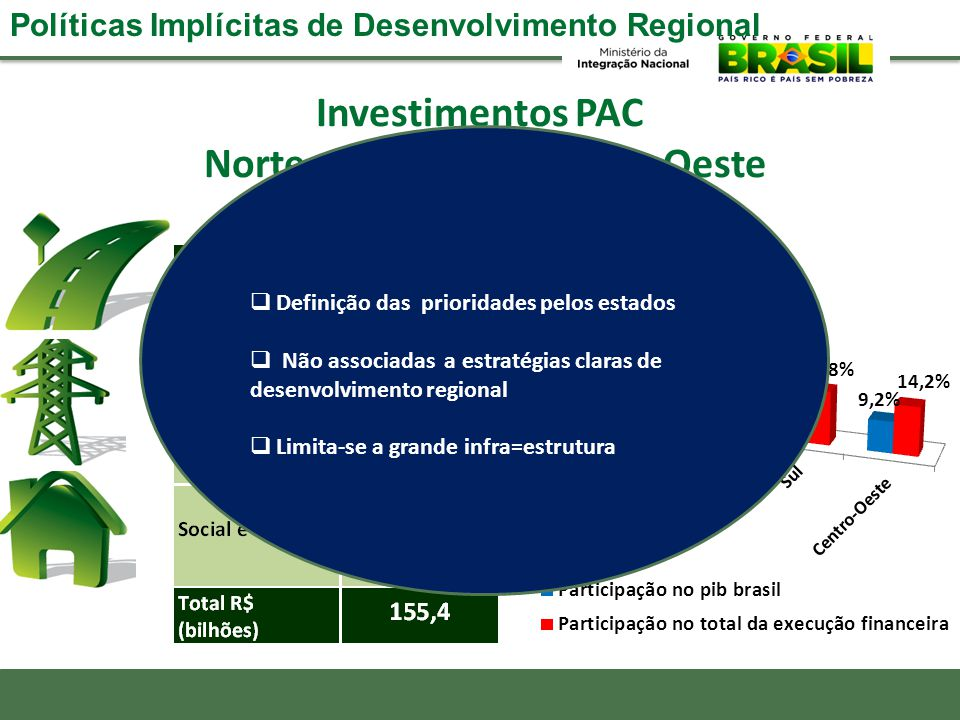 Investimentos PAC Norte, Nordeste e Centro-Oeste