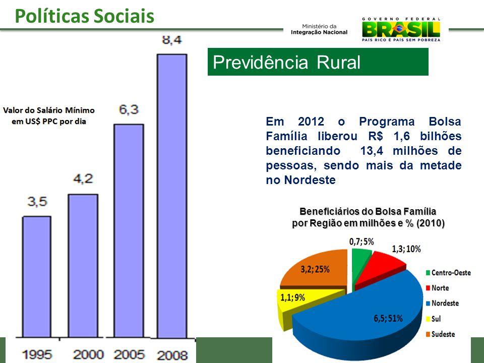 Beneficiários do Bolsa Família por Região em milhões e % (2010)