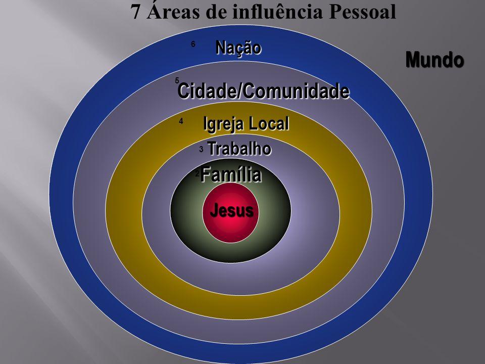 7 Áreas de influência Pessoal
