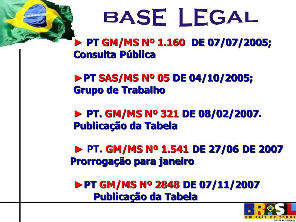 ► PT GM/MS Nº 1.160 DE 07/07/2005; Consulta Pública. ►PT SAS/MS Nº 05 DE 04/10/2005; Grupo de Trabalho.