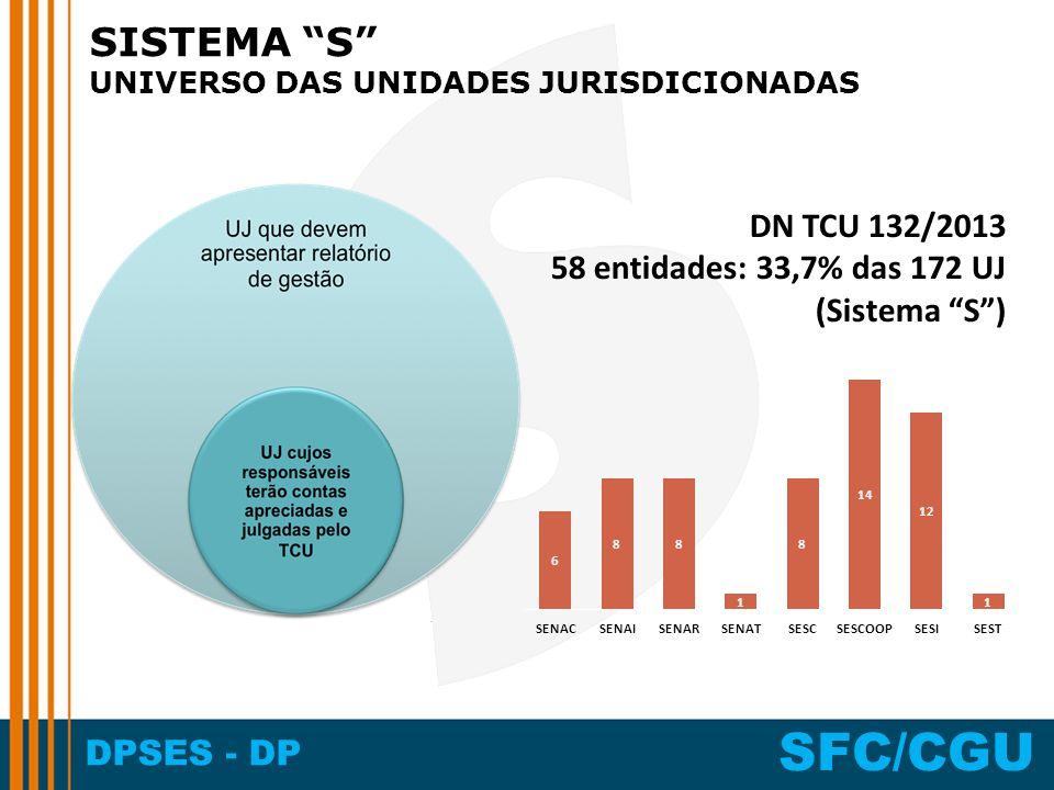 SISTEMA S UNIVERSO DAS UNIDADES JURISDICIONADAS.