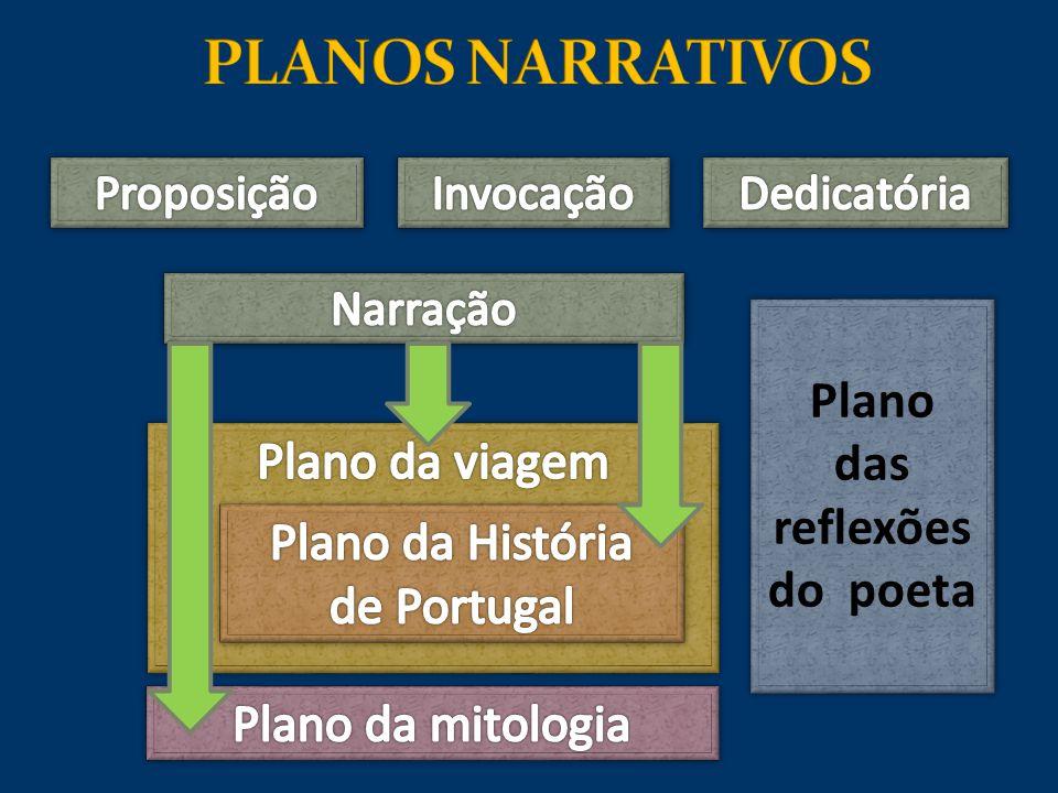 PLANOS NARRATIVOS Plano das reflexões do poeta Plano da viagem