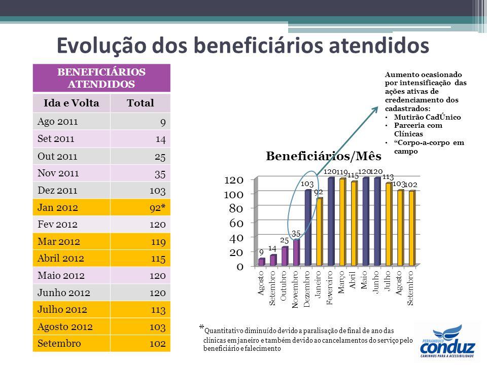 Evolução dos beneficiários atendidos BENEFICIÁRIOS ATENDIDOS