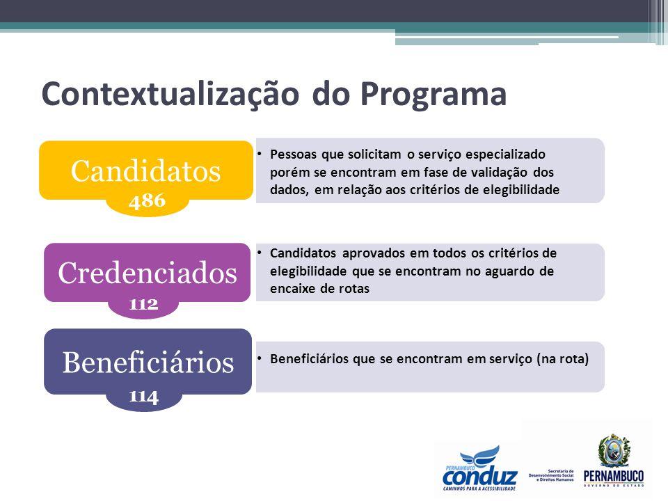 Contextualização do Programa