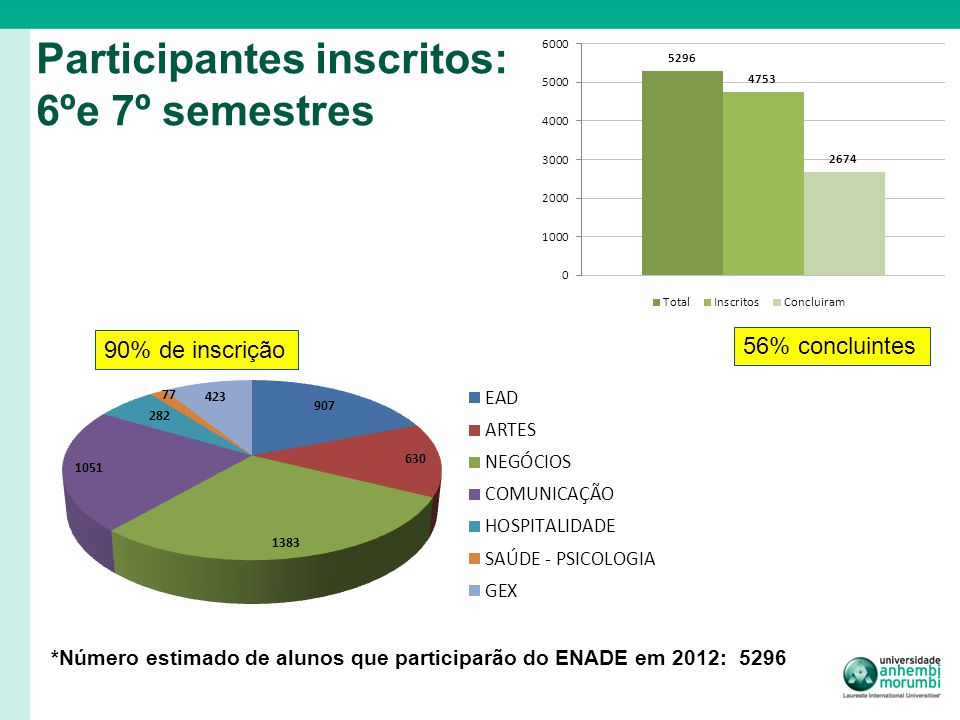 Participantes inscritos: 6ºe 7º semestres