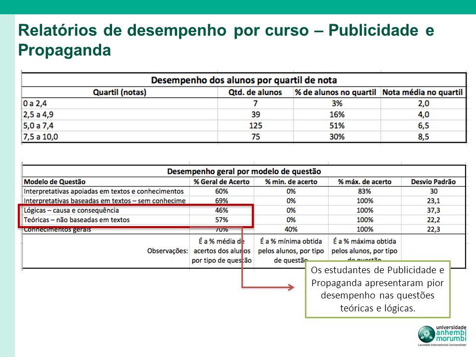 Relatórios de desempenho por curso – Publicidade e Propaganda