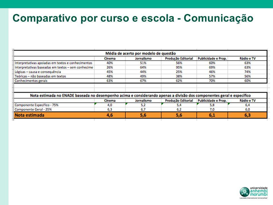 Comparativo por curso e escola - Comunicação