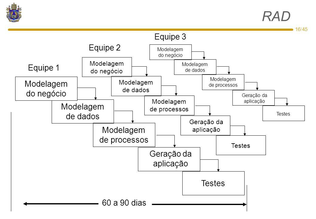 RAD Equipe 3 Equipe 2 Equipe 1 Modelagem do negócio Modelagem de dados