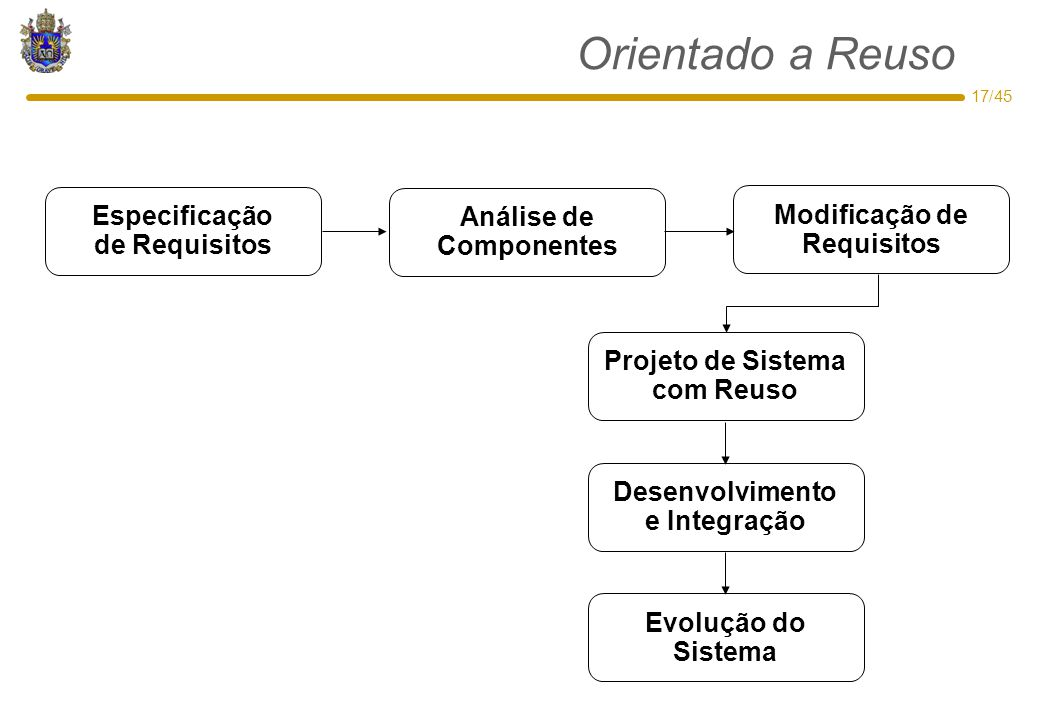 Orientado a Reuso Especificação de Requisitos Análise de Componentes