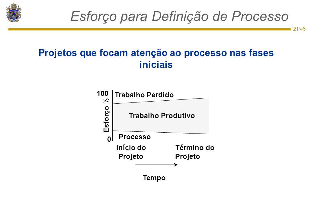 Esforço para Definição de Processo