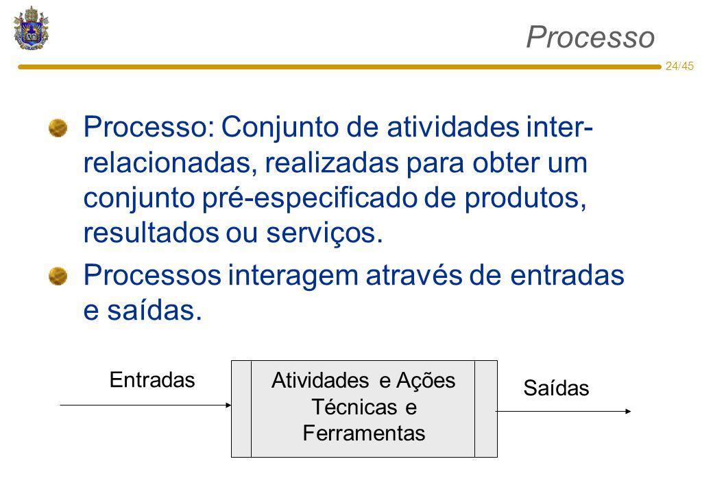 Processo Processo: Conjunto de atividades inter-relacionadas, realizadas para obter um conjunto pré-especificado de produtos, resultados ou serviços.