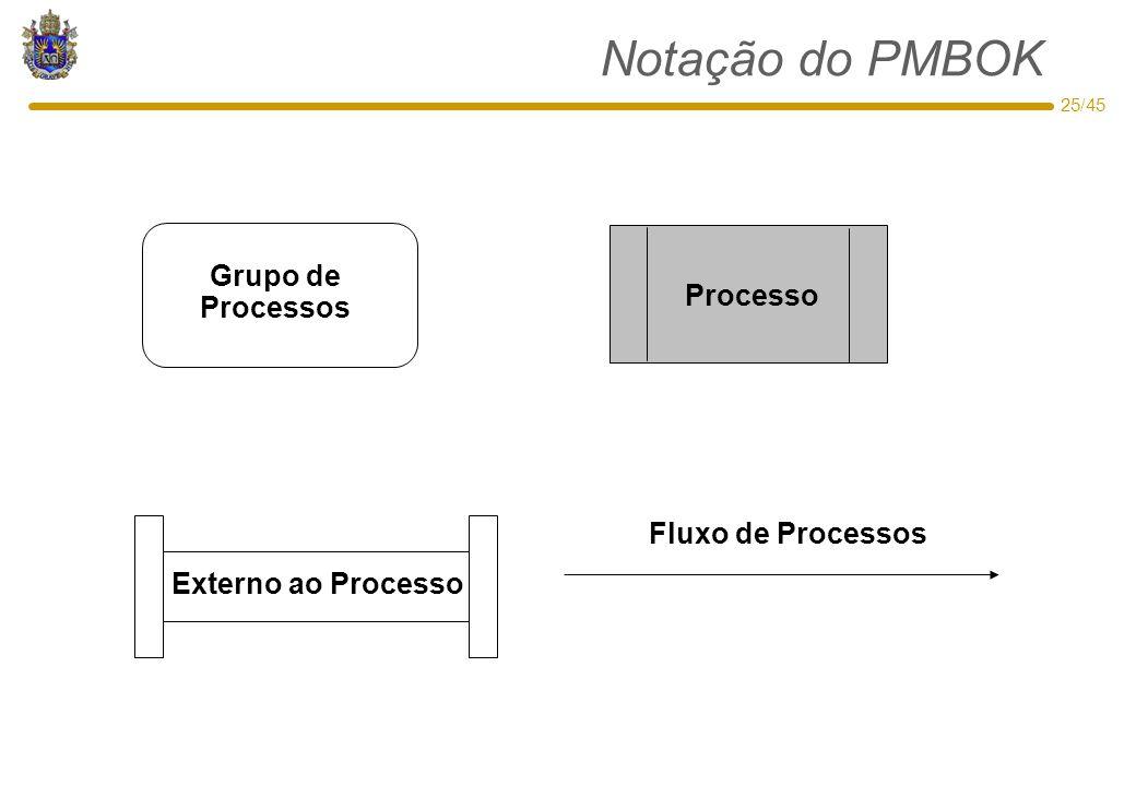 Notação do PMBOK Grupo de Processos Processo Fluxo de Processos