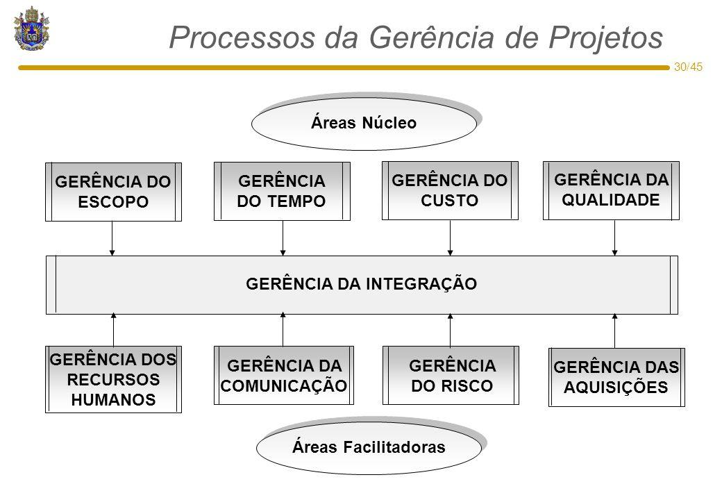 Processos da Gerência de Projetos