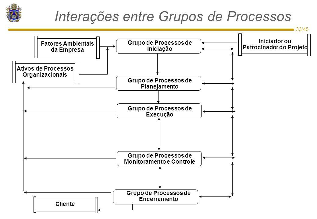 Interações entre Grupos de Processos