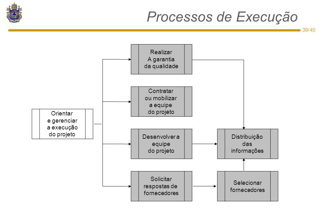 Processos de Execução Realizar A garantia da qualidade Contratar