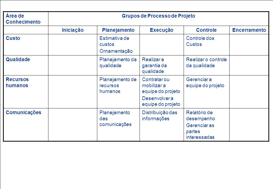 Grupos de Processo de Projeto