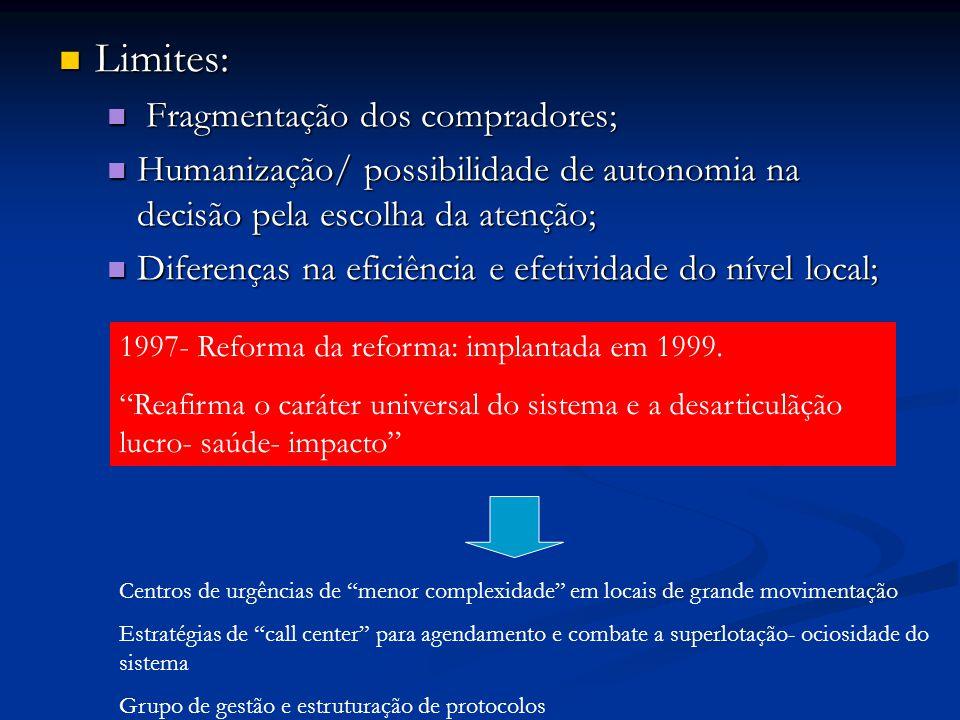 Limites: Fragmentação dos compradores;