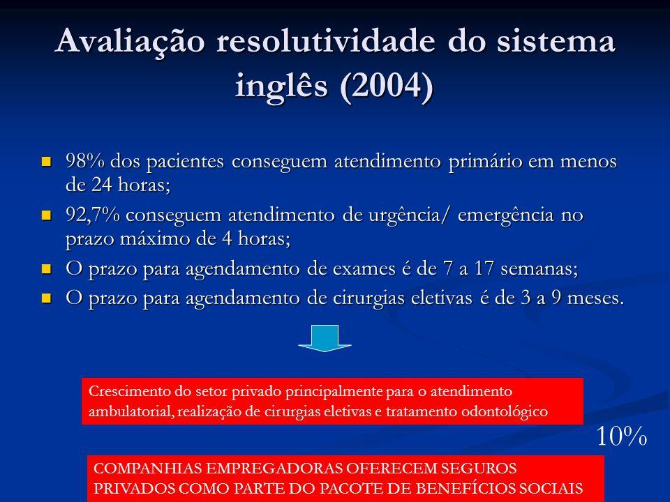 Avaliação resolutividade do sistema inglês (2004)