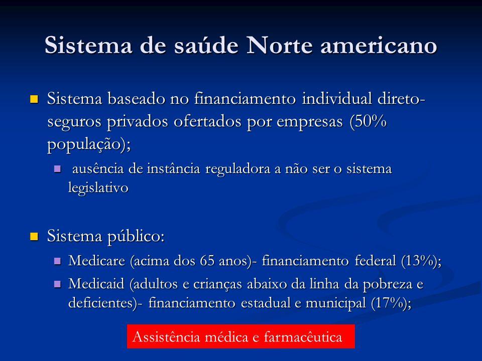 Sistema de saúde Norte americano