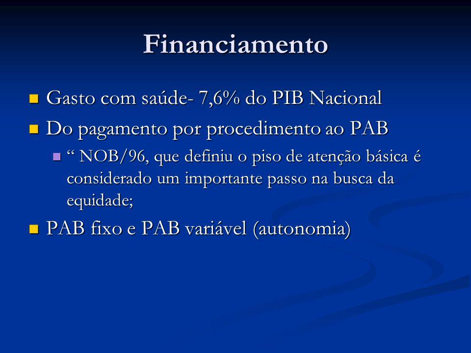 Financiamento Gasto com saúde- 7,6% do PIB Nacional