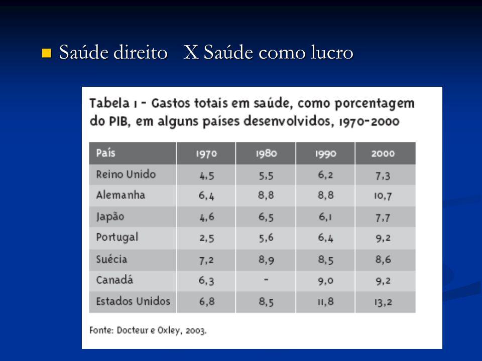 Saúde direito X Saúde como lucro