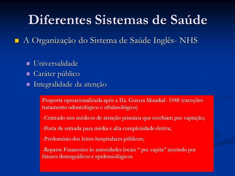Diferentes Sistemas de Saúde