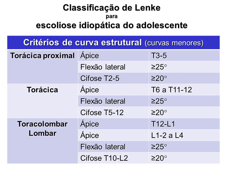 Classificação de Lenke para escoliose idiopática do adolescente