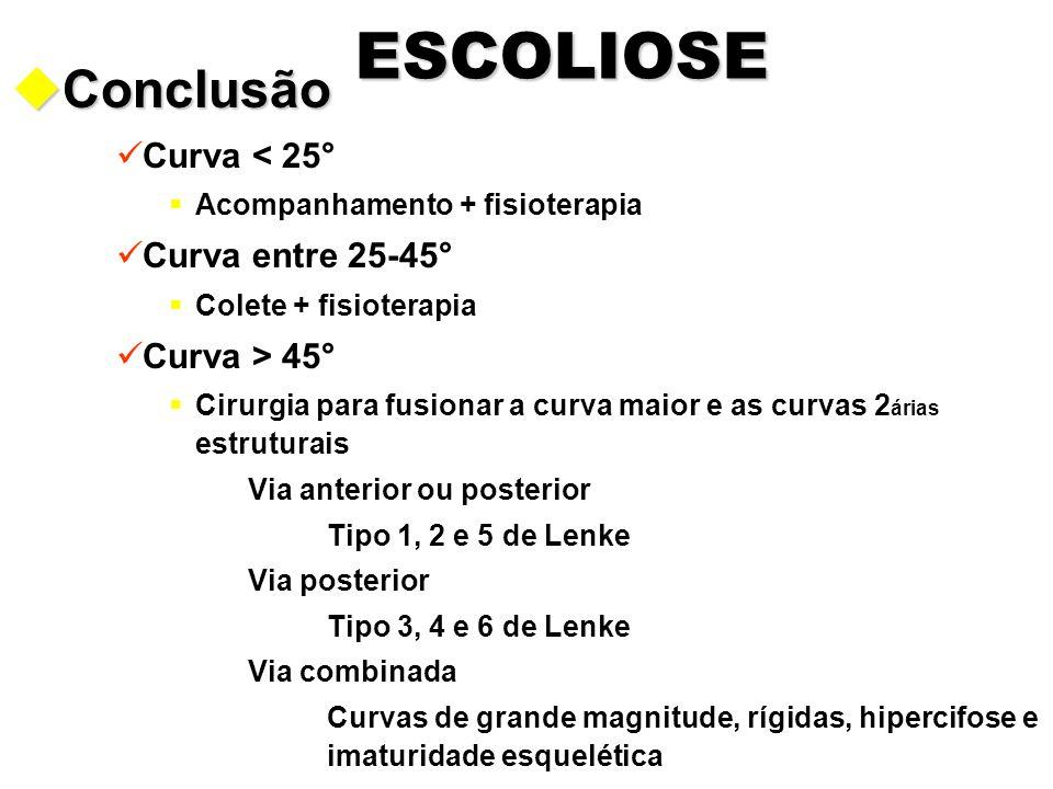 Conclusão ESCOLIOSE Curva < 25° Curva entre 25-45° Curva > 45°