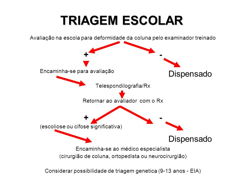 TRIAGEM ESCOLAR + - Dispensado Dispensado