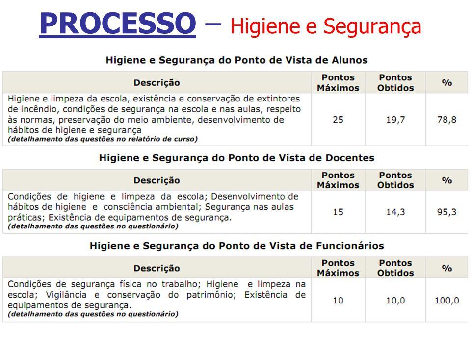 PROCESSO – Higiene e Segurança