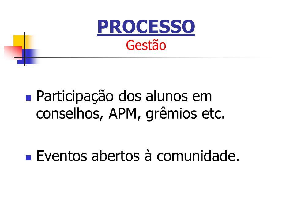 PROCESSO Gestão Participação dos alunos em conselhos, APM, grêmios etc.
