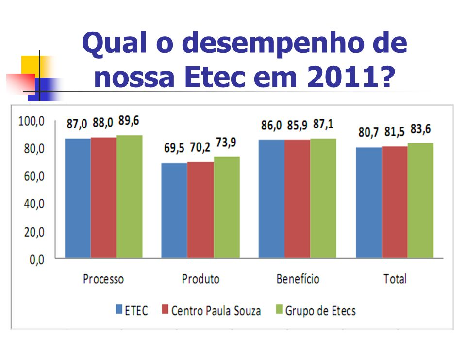 Qual o desempenho de nossa Etec em 2011