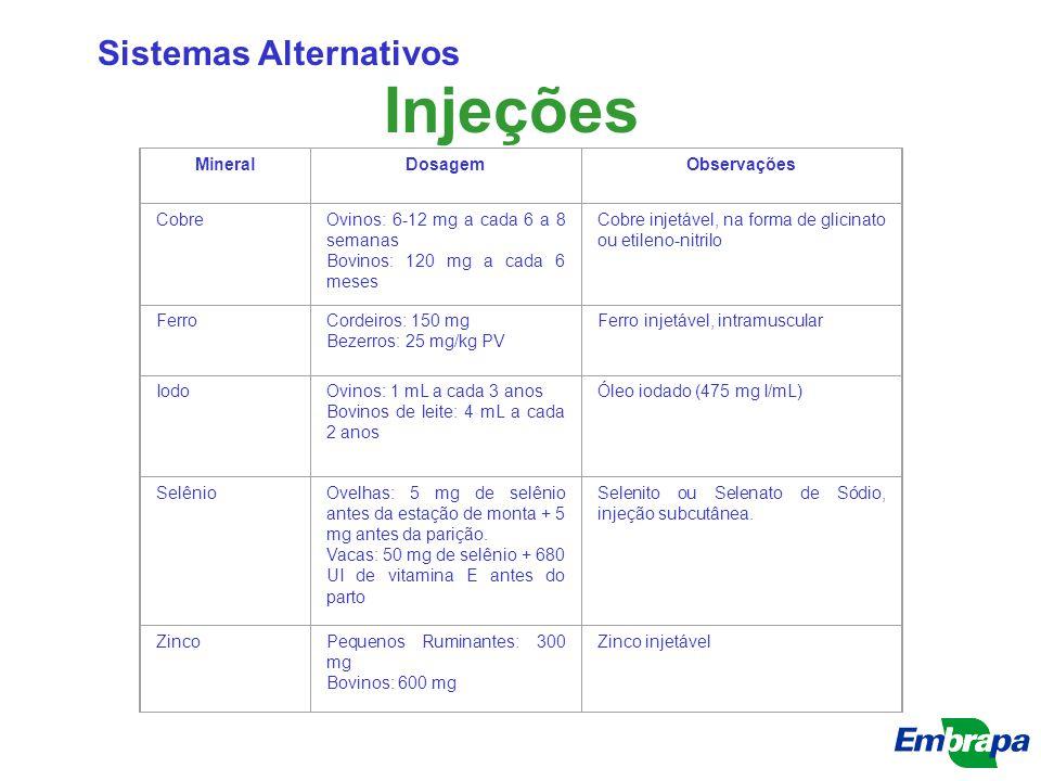 Injeções Sistemas Alternativos Mineral Dosagem Observações Cobre