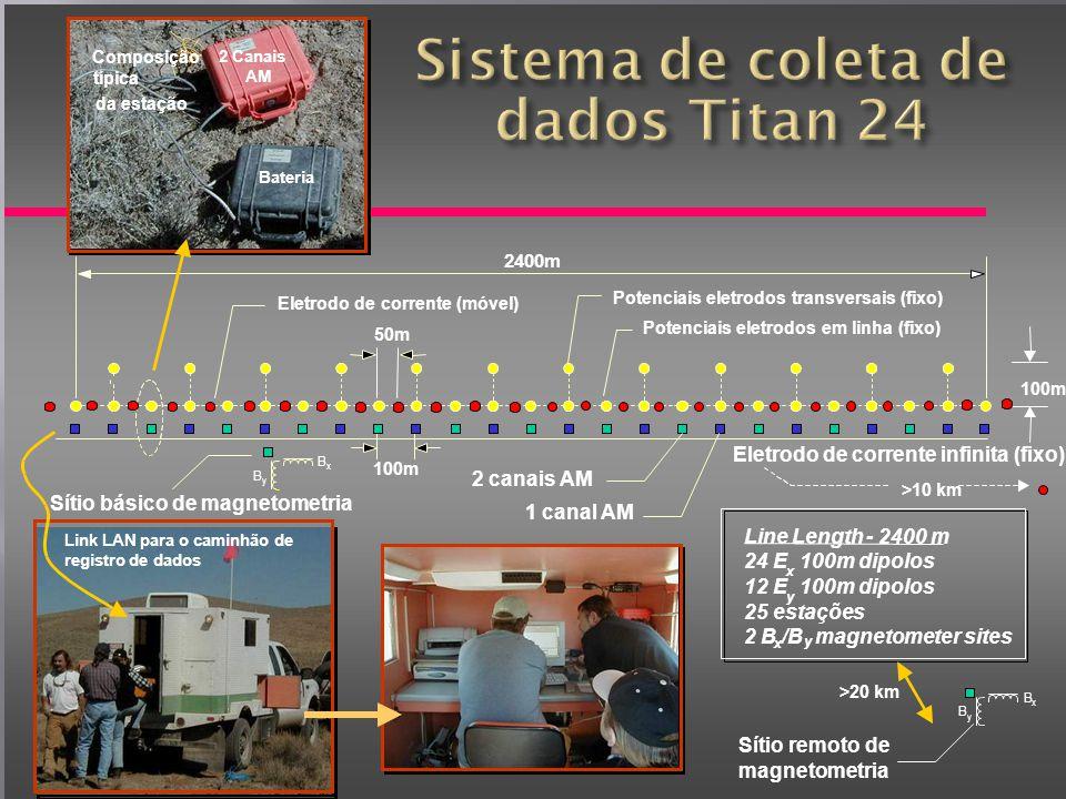 Sistema de coleta de dados Titan 24