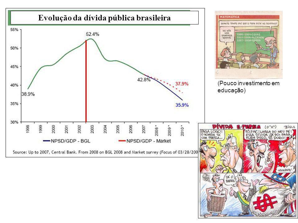 Evolução da dívida pública brasileira