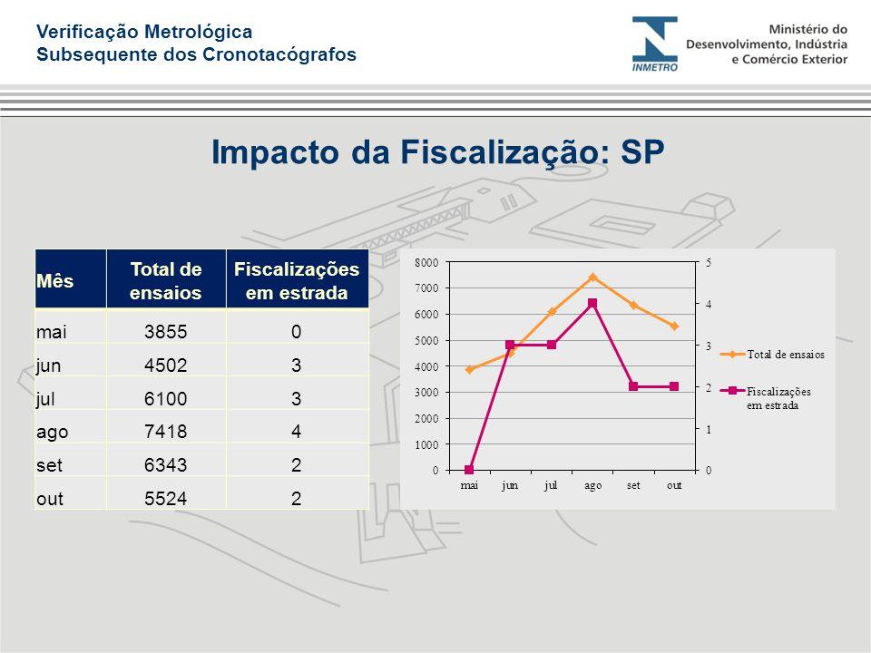 Impacto da Fiscalização: SP