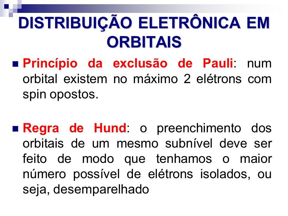 DISTRIBUIÇÃO ELETRÔNICA EM ORBITAIS