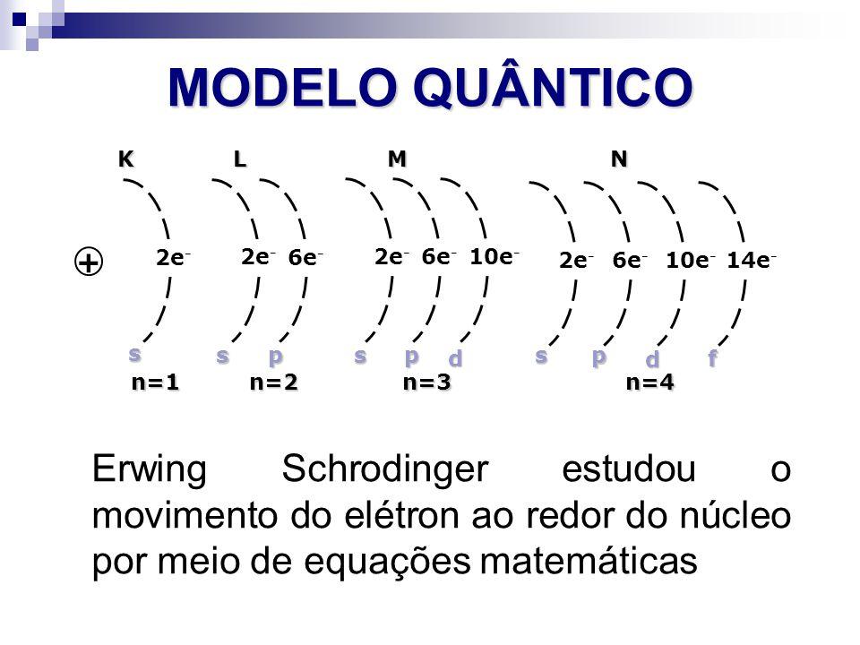 MODELO QUÂNTICO + 2e- 6e- 10e- 14e- s. L. M. N. n=1. n=2. n=3. n=4. K. p. d. f.