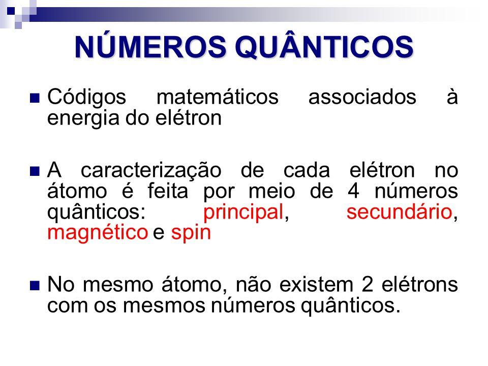 NÚMEROS QUÂNTICOS Códigos matemáticos associados à energia do elétron