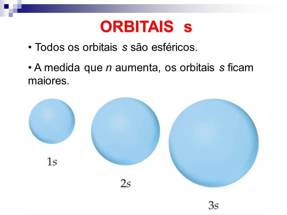 ORBITAIS s Todos os orbitais s são esféricos.