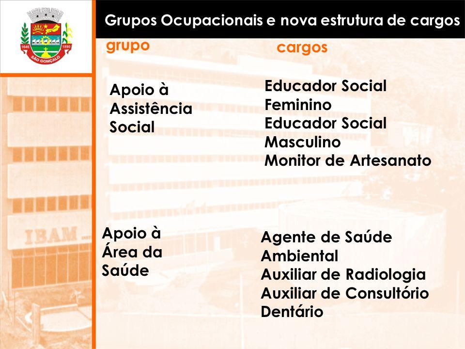 Grupos Ocupacionais e nova estrutura de cargos