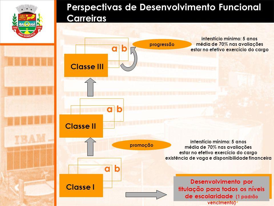 Perspectivas de Desenvolvimento Funcional Carreiras