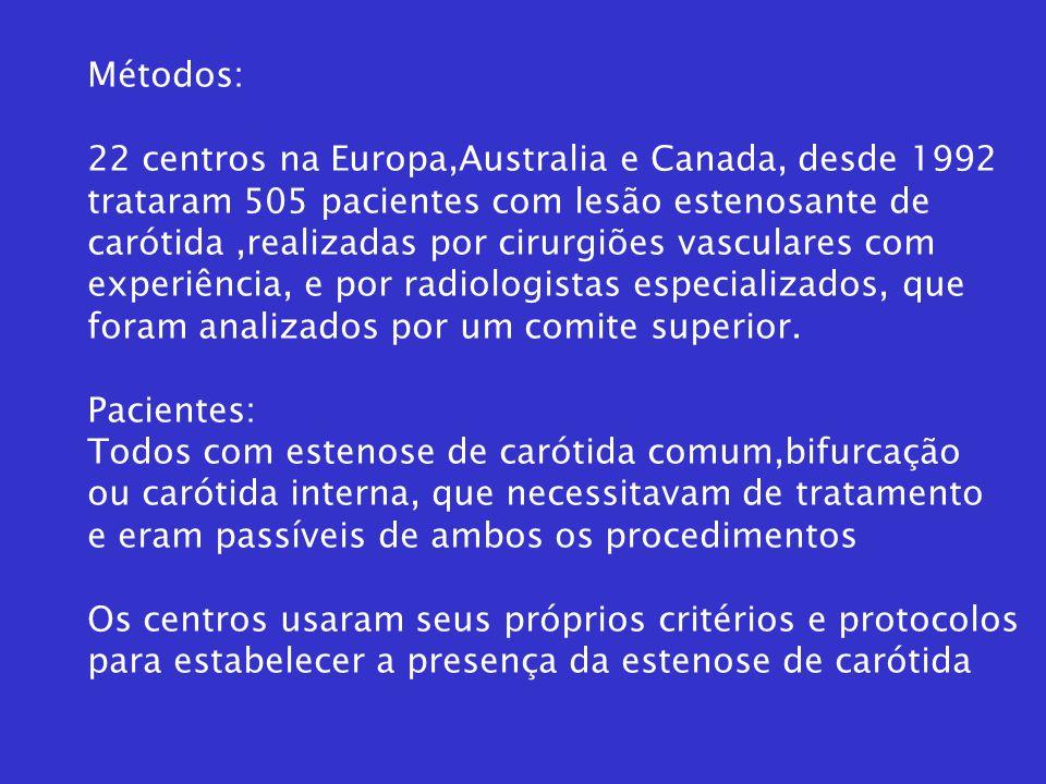 Métodos: 22 centros na Europa,Australia e Canada, desde 1992. trataram 505 pacientes com lesão estenosante de.
