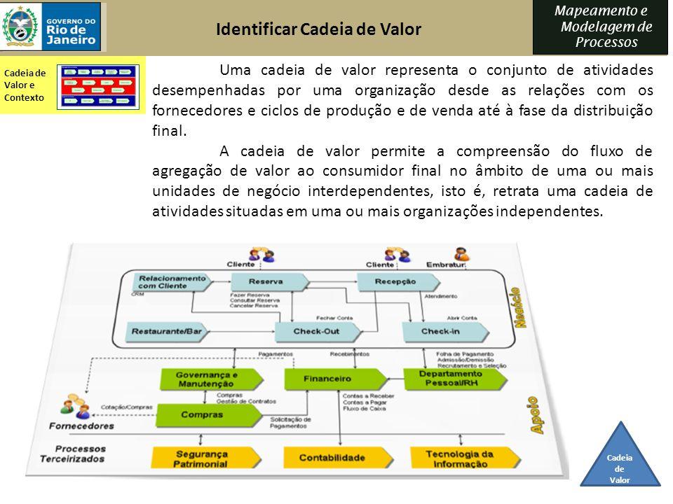Identificar Cadeia de Valor