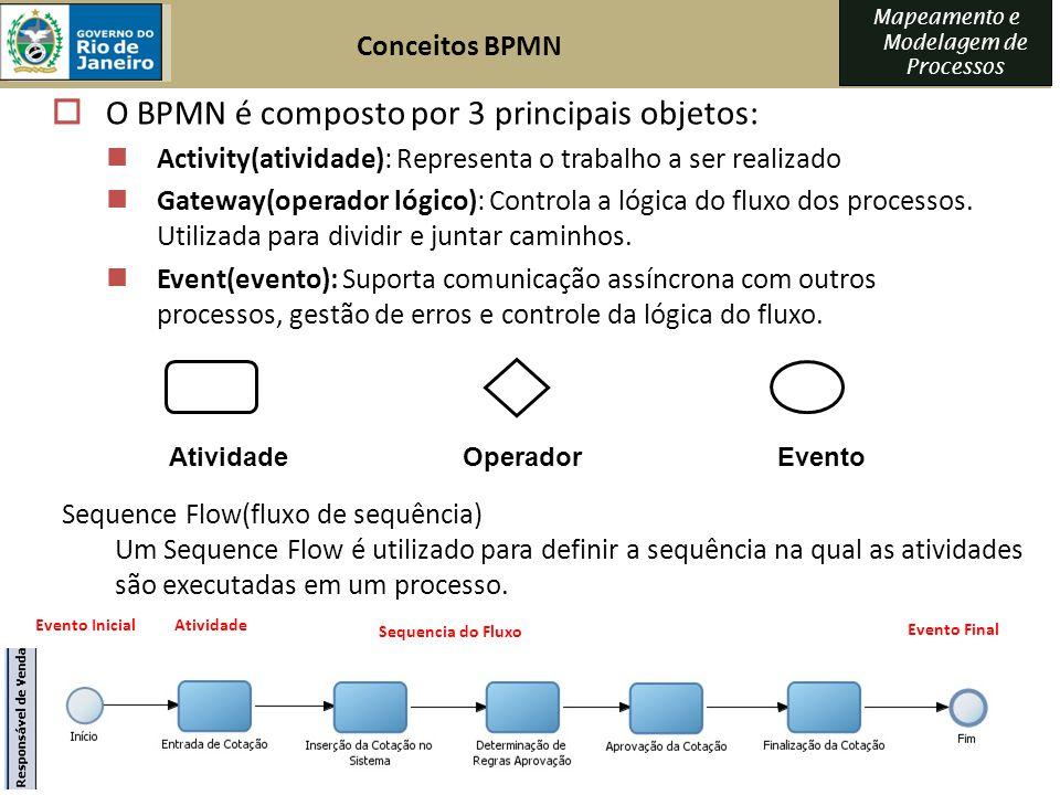 O BPMN é composto por 3 principais objetos: